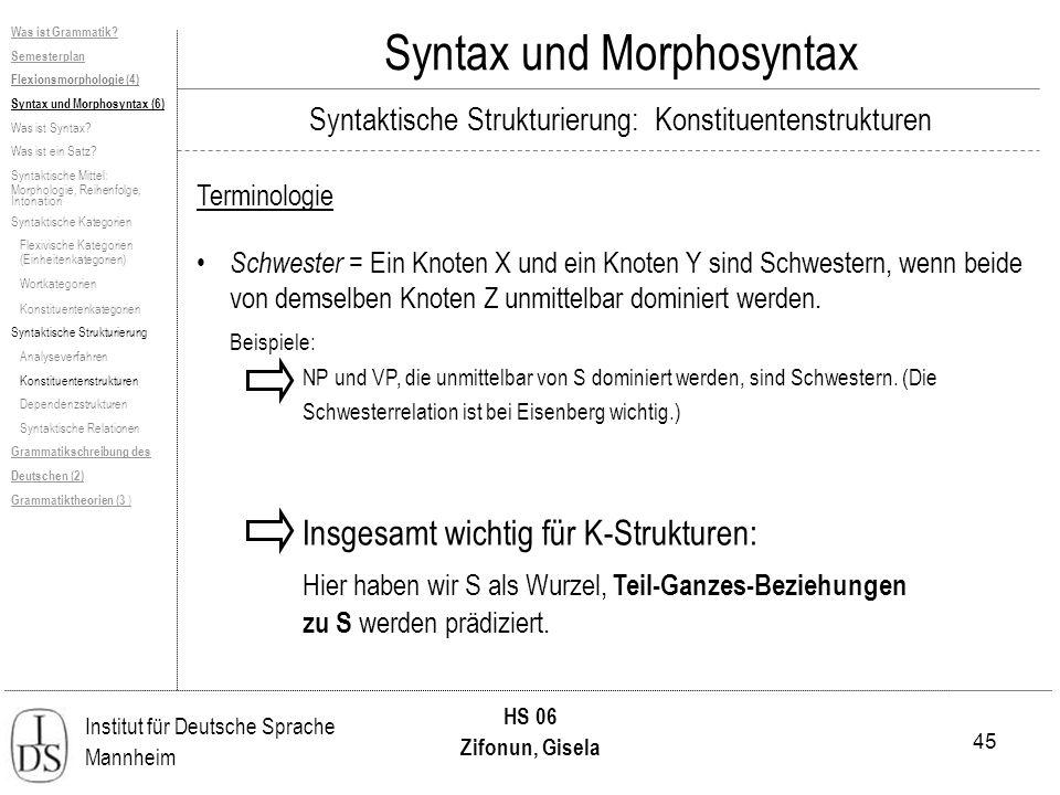 45 Institut für Deutsche Sprache Mannheim HS 06 Zifonun, Gisela Syntax und Morphosyntax Terminologie Schwester = Ein Knoten X und ein Knoten Y sind Schwestern, wenn beide von demselben Knoten Z unmittelbar dominiert werden.
