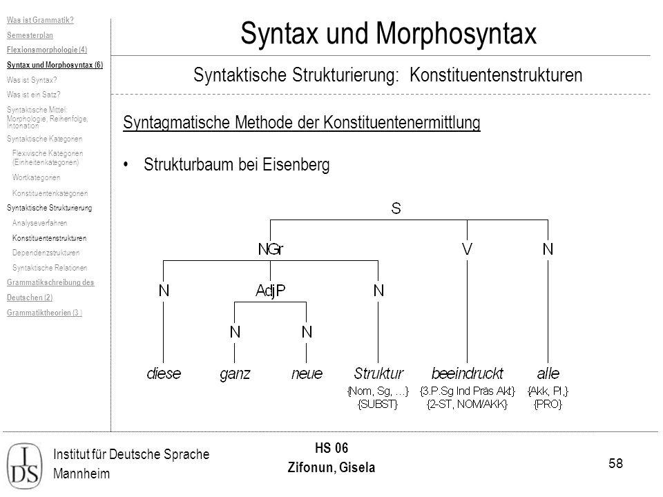 58 Institut für Deutsche Sprache Mannheim HS 06 Zifonun, Gisela Syntax und Morphosyntax Syntagmatische Methode der Konstituentenermittlung Strukturbaum bei Eisenberg Was ist Grammatik.