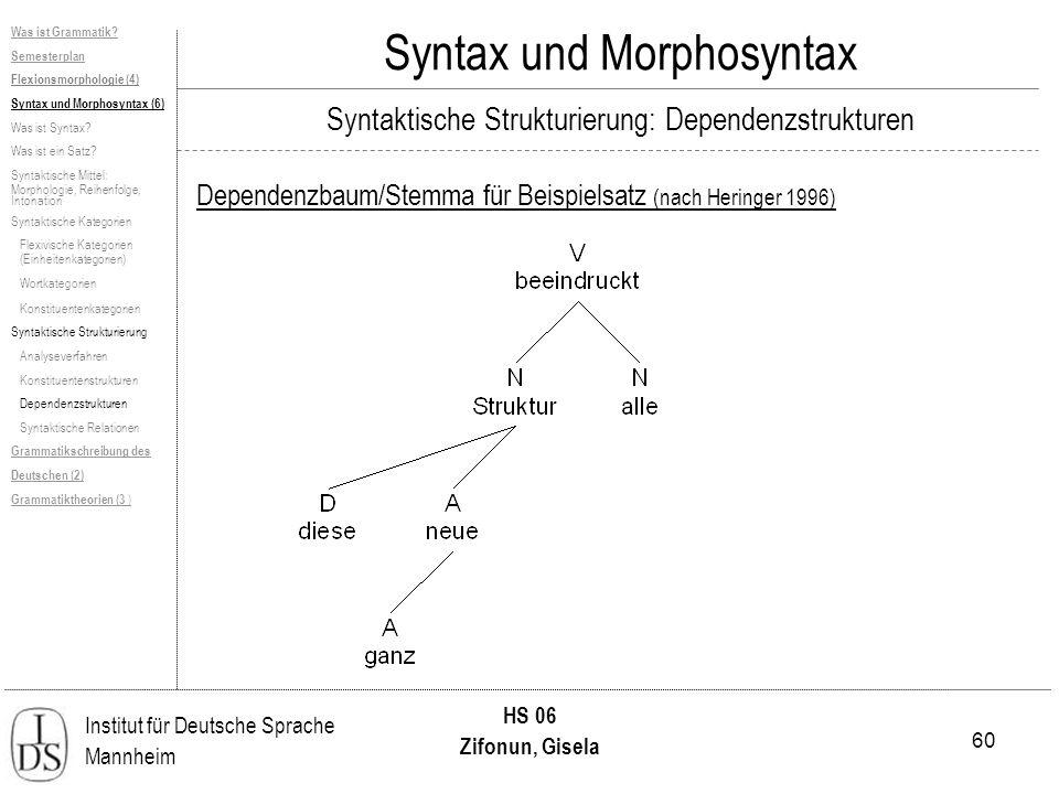 60 Institut für Deutsche Sprache Mannheim HS 06 Zifonun, Gisela Syntax und Morphosyntax Dependenzbaum/Stemma für Beispielsatz (nach Heringer 1996) Was ist Grammatik.
