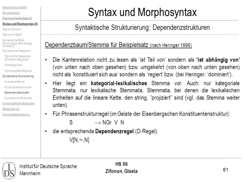 61 Institut für Deutsche Sprache Mannheim HS 06 Zifonun, Gisela Syntax und Morphosyntax Dependenzbaum/Stemma für Beispielsatz (nach Heringer 1996) Was ist Grammatik.