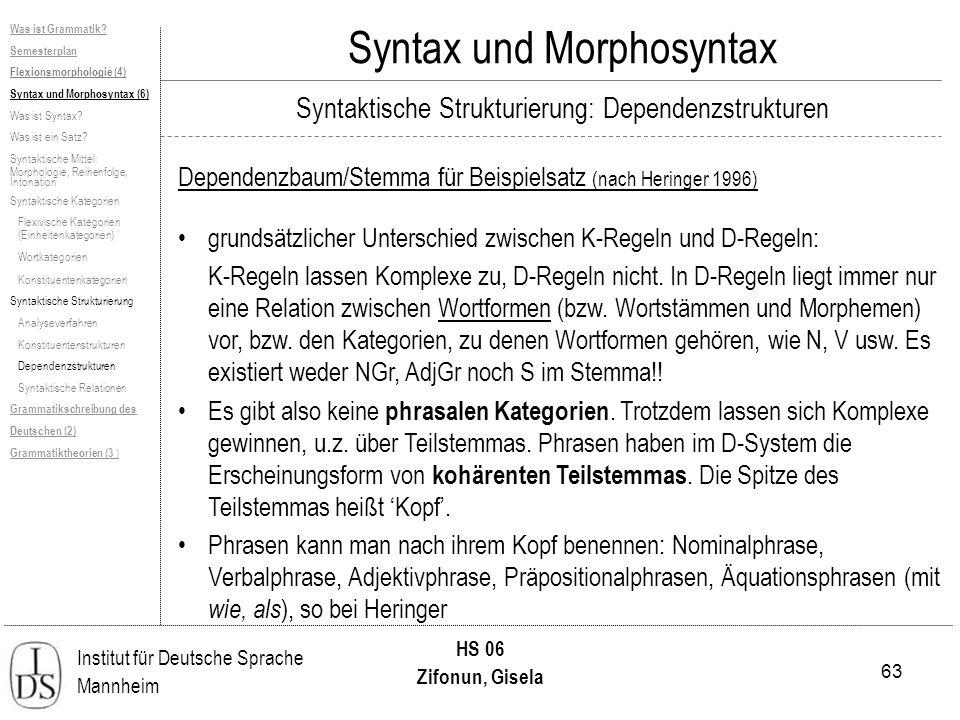 63 Institut für Deutsche Sprache Mannheim HS 06 Zifonun, Gisela Syntax und Morphosyntax Dependenzbaum/Stemma für Beispielsatz (nach Heringer 1996) Was ist Grammatik.