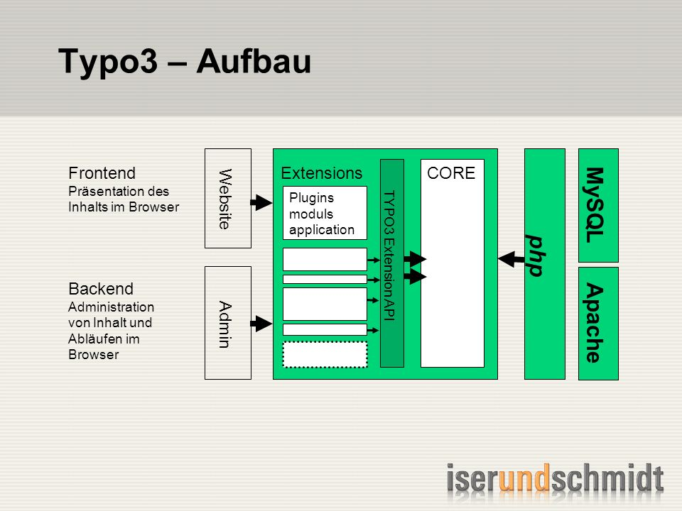 Typo3 – Aufbau Frontend Präsentation des Inhalts im Browser Backend Administration von Inhalt und Abläufen im Browser Website Admin TYPO3 Extension API Extensions Plugins moduls application CORE php MySQL Apache