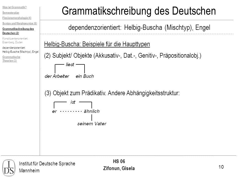 10 Institut für Deutsche Sprache Mannheim HS 06 Zifonun, Gisela Grammatikschreibung des Deutschen dependenzorientiert: Helbig-Buscha (Mischtyp), Engel Helbig-Buscha: Beispiele für die Haupttypen Was ist Grammatik.