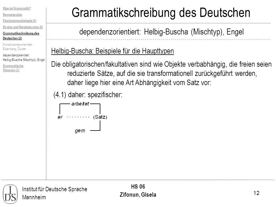 12 Institut für Deutsche Sprache Mannheim HS 06 Zifonun, Gisela Grammatikschreibung des Deutschen dependenzorientiert: Helbig-Buscha (Mischtyp), Engel Helbig-Buscha: Beispiele für die Haupttypen Was ist Grammatik.