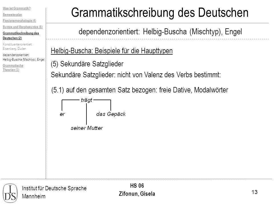 13 Institut für Deutsche Sprache Mannheim HS 06 Zifonun, Gisela Grammatikschreibung des Deutschen dependenzorientiert: Helbig-Buscha (Mischtyp), Engel Helbig-Buscha: Beispiele für die Haupttypen Was ist Grammatik.