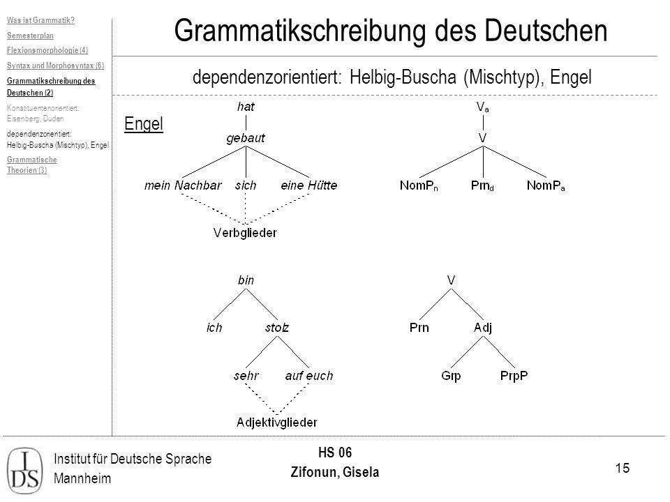 15 Institut für Deutsche Sprache Mannheim HS 06 Zifonun, Gisela Grammatikschreibung des Deutschen dependenzorientiert: Helbig-Buscha (Mischtyp), Engel Engel Was ist Grammatik.