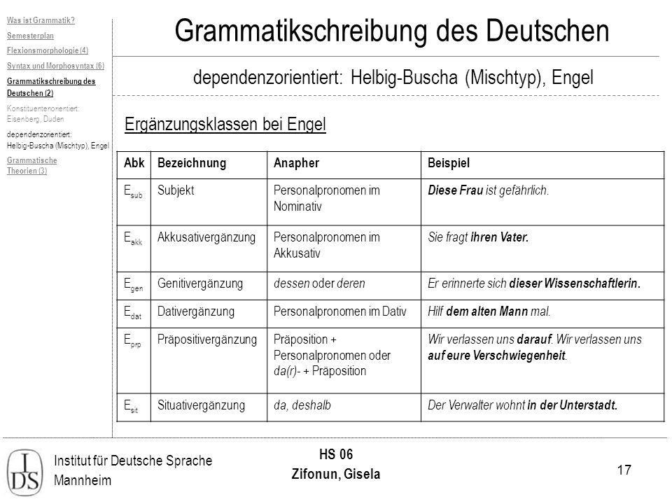 17 Institut für Deutsche Sprache Mannheim HS 06 Zifonun, Gisela Grammatikschreibung des Deutschen dependenzorientiert: Helbig-Buscha (Mischtyp), Engel