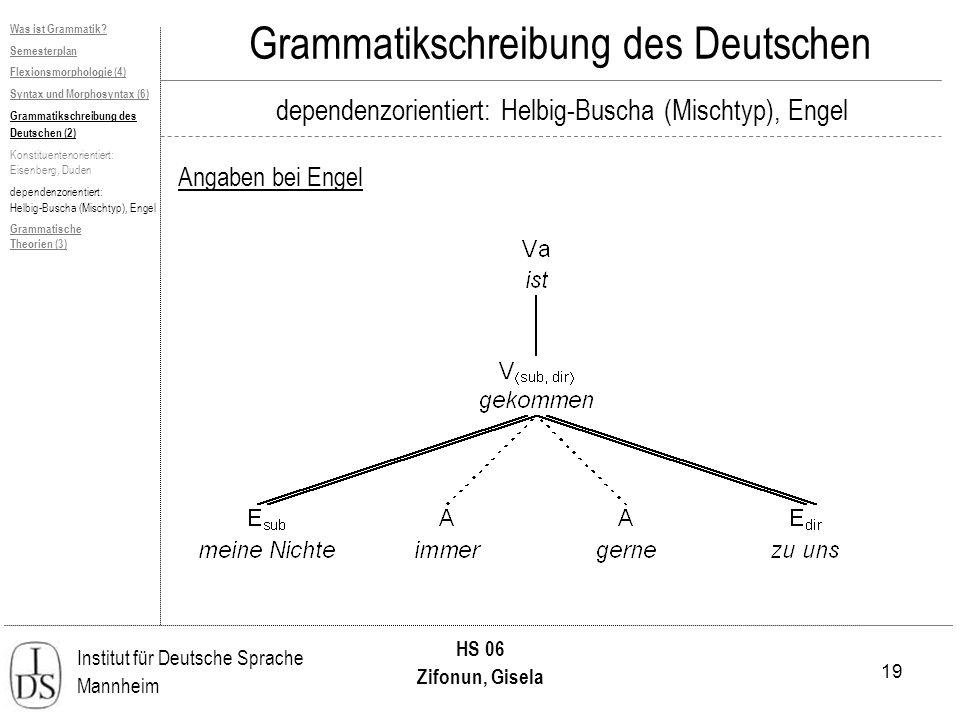 19 Institut für Deutsche Sprache Mannheim HS 06 Zifonun, Gisela Grammatikschreibung des Deutschen dependenzorientiert: Helbig-Buscha (Mischtyp), Engel