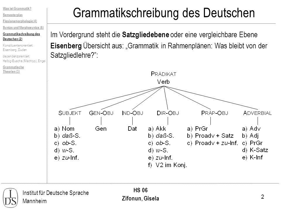 2 Institut für Deutsche Sprache Mannheim HS 06 Zifonun, Gisela Grammatikschreibung des Deutschen Was ist Grammatik? Semesterplan Flexionsmorphologie (