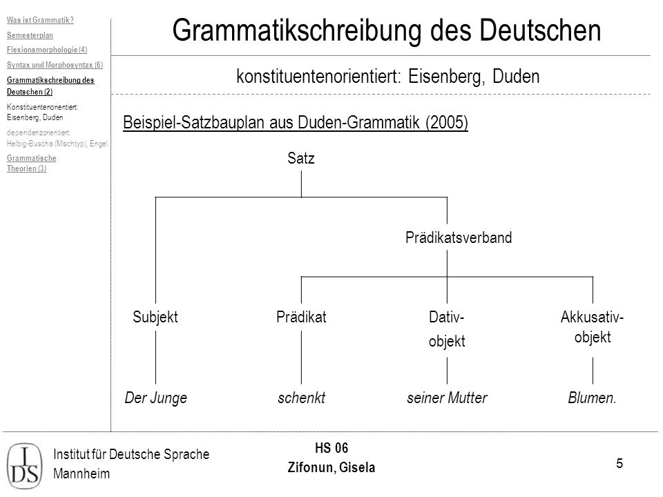 5 Institut für Deutsche Sprache Mannheim HS 06 Zifonun, Gisela Grammatikschreibung des Deutschen konstituentenorientiert: Eisenberg, Duden Beispiel-Sa