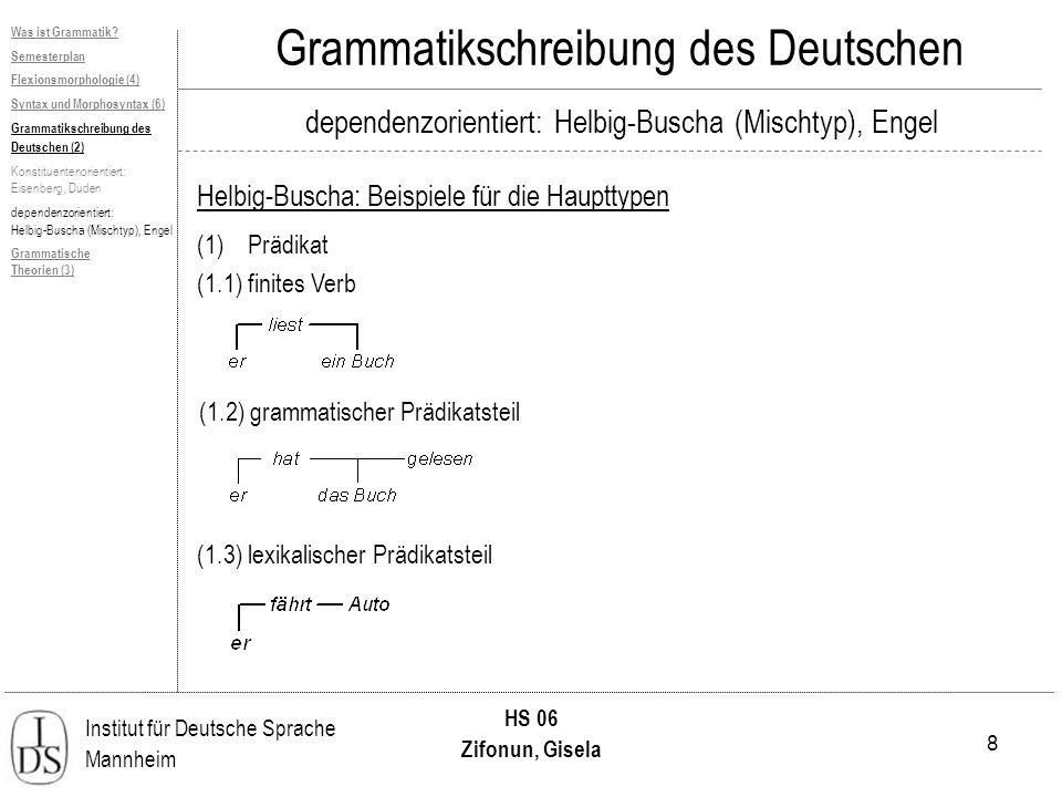 8 Institut für Deutsche Sprache Mannheim HS 06 Zifonun, Gisela Grammatikschreibung des Deutschen dependenzorientiert: Helbig-Buscha (Mischtyp), Engel Helbig-Buscha: Beispiele für die Haupttypen Was ist Grammatik.