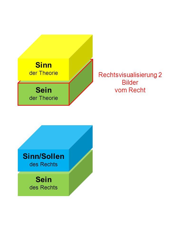 Sein des Rechts Sinn/Sollen des Rechts Rechtsvisualisierung 2 Bilder vom Recht Sinn der Theorie Sein der Theorie