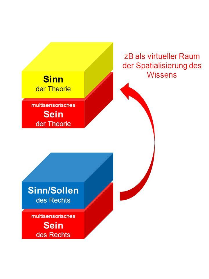 Sinn der Theorie multisensorisches Sein des Rechts multisensorisches Sein der Theorie zB als virtueller Raum der Spatialisierung des Wissens Sinn/Sollen des Rechts