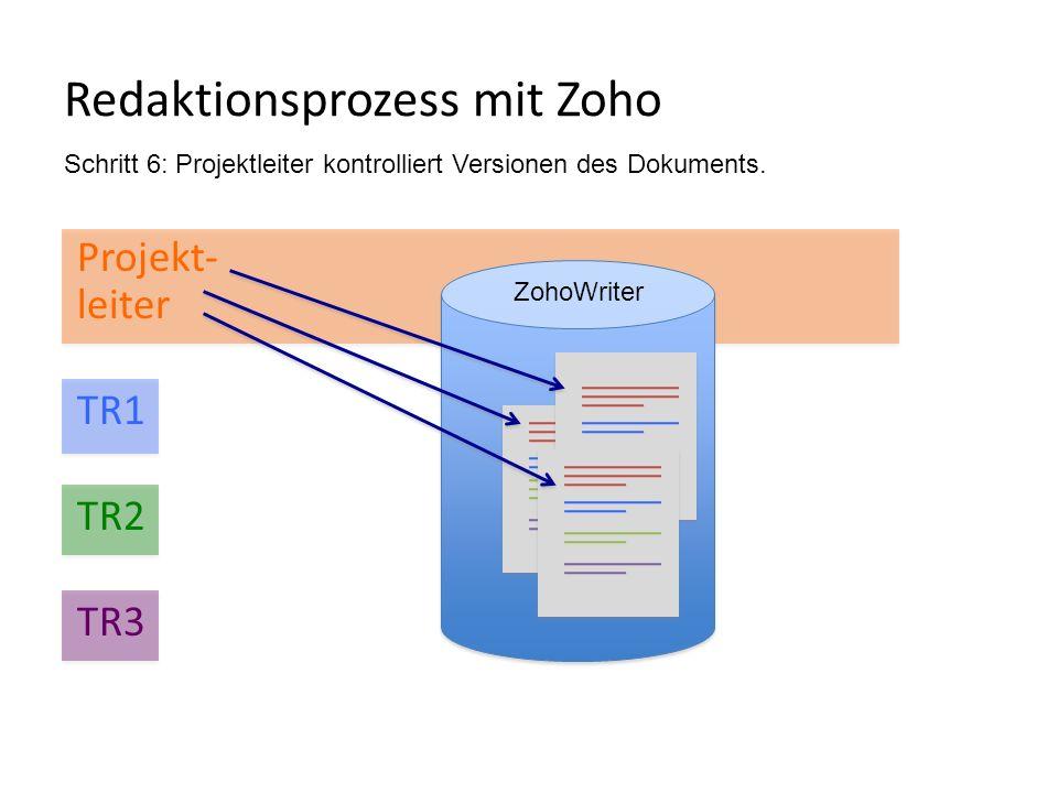 Redaktionsprozess mit Zoho Projekt- leiter TR1 TR2 TR3 ZohoWriter Schritt 6: Projektleiter kontrolliert Versionen des Dokuments.