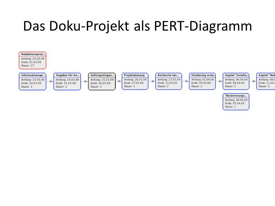 Traditioneller Redaktionsprozess Projekt- leiter TR1 TR2 TR3 fertig.