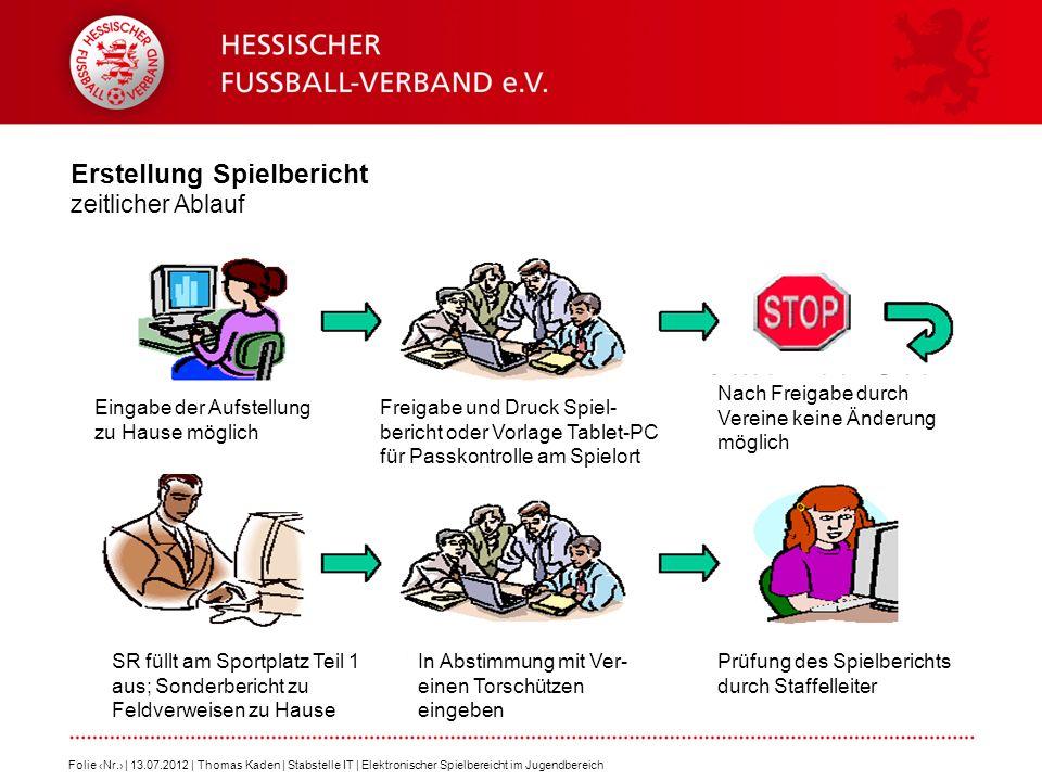 Erstellung Spielbericht zeitlicher Ablauf Folie Nr. | 13.07.2012 | Thomas Kaden | Stabstelle IT | Elektronischer Spielbereicht im Jugendbereich Eingab