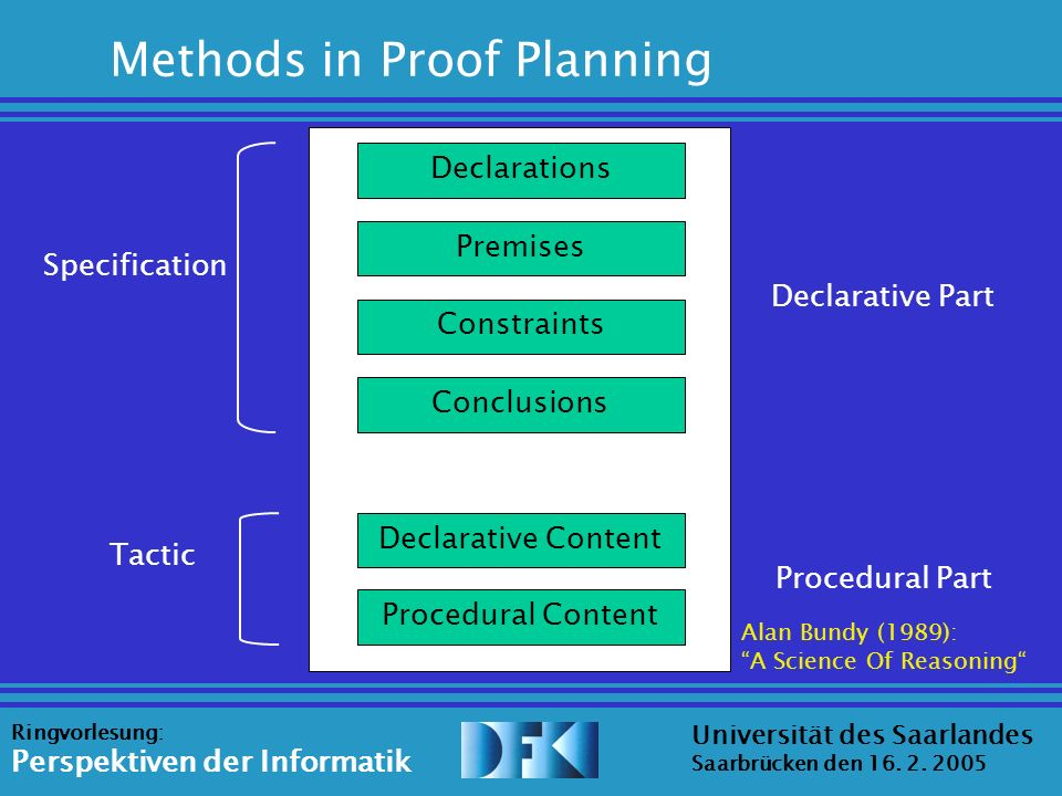 Source: Erica Melis Universität des Saarlandes Saarbrücken den 16. 2. 2005 Ringvorlesung: Perspektiven der Informatik Declarations Methods in Proof Pl