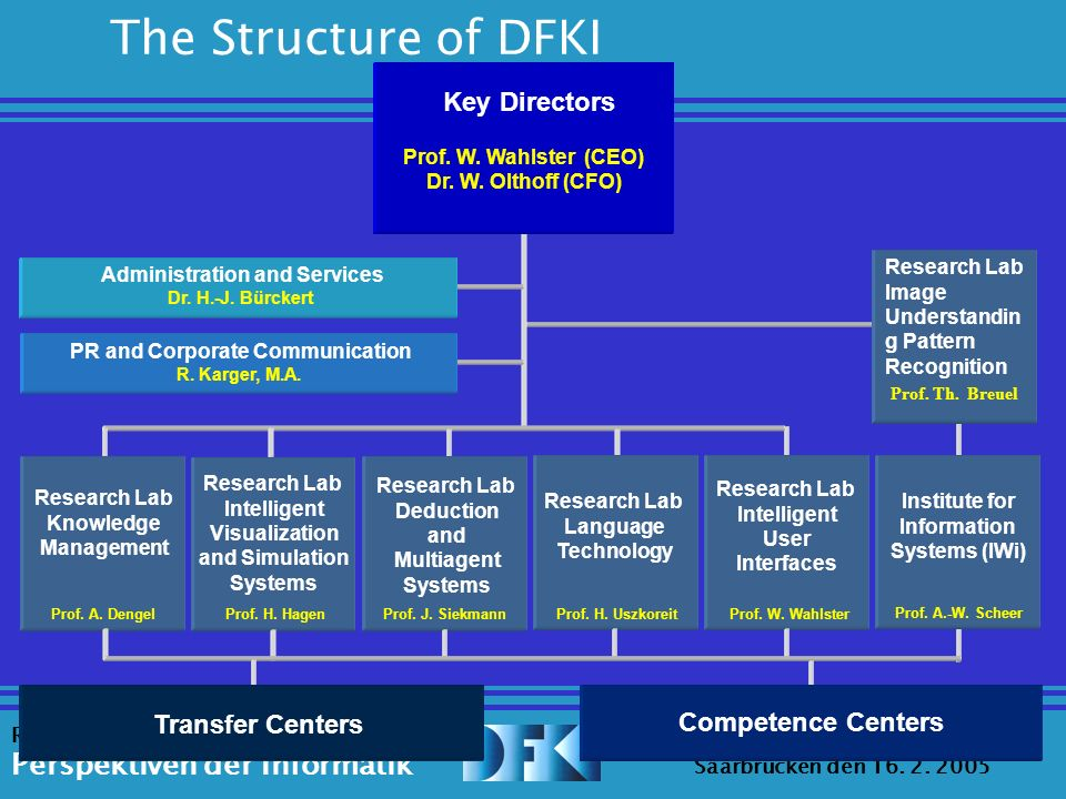 Source: Erica Melis Universität des Saarlandes Saarbrücken den 16. 2. 2005 Ringvorlesung: Perspektiven der Informatik The Structure of DFKI Key Direct