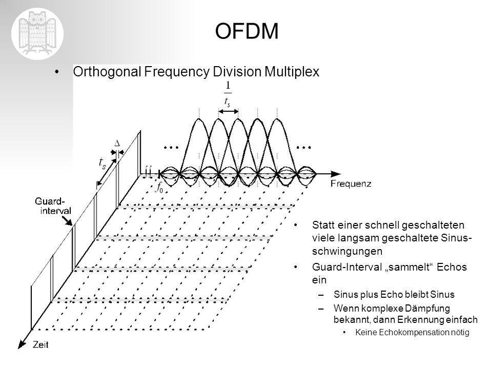OFDM Orthogonal Frequency Division Multiplex Statt einer schnell geschalteten viele langsam geschaltete Sinus- schwingungen Guard-Interval sammelt Ech