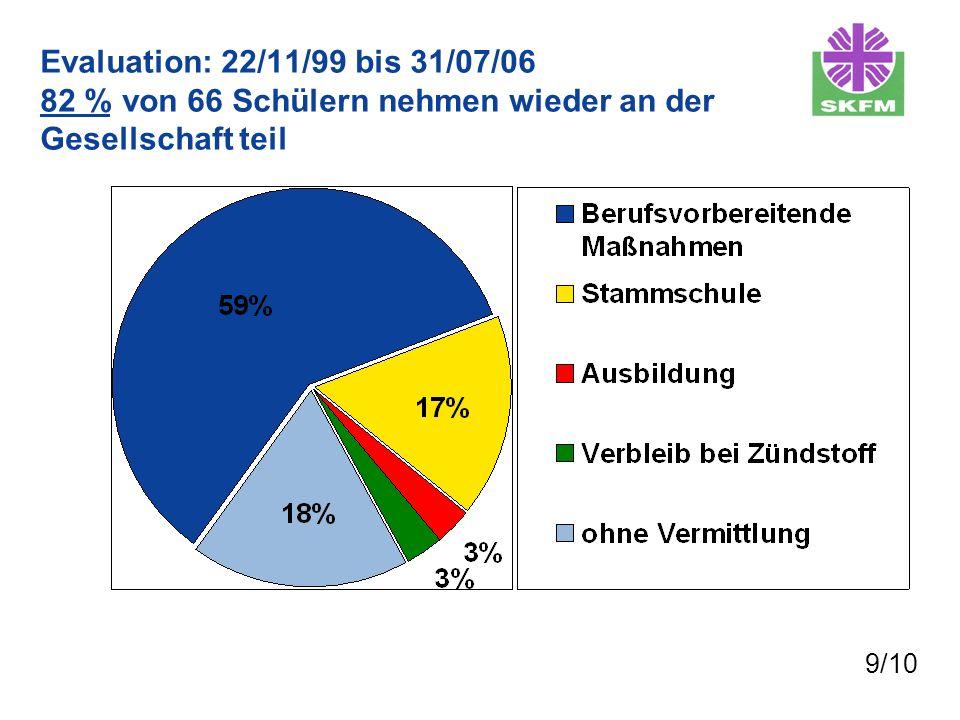 Evaluation: 22/11/99 bis 31/07/06 82 % von 66 Schülern nehmen wieder an der Gesellschaft teil 9/10