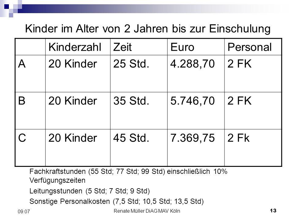 Renate Müller DiAG MAV Köln13 09.07 Kinder im Alter von 2 Jahren bis zur Einschulung KinderzahlZeitEuroPersonal A20 Kinder25 Std.4.288,702 FK B20 Kind
