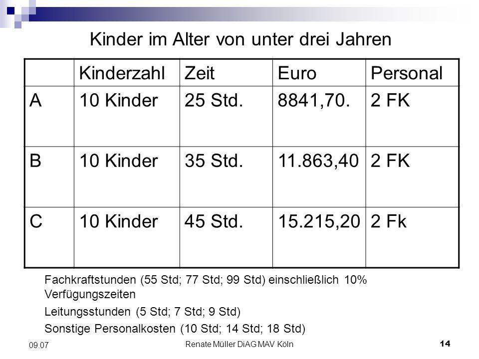Renate Müller DiAG MAV Köln14 09.07 KinderzahlZeitEuroPersonal A10 Kinder25 Std.8841,70.2 FK B10 Kinder35 Std.11.863,402 FK C10 Kinder45 Std.15.215,20
