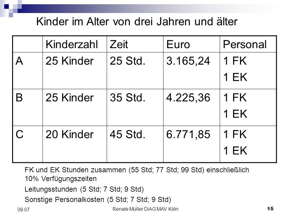 Renate Müller DiAG MAV Köln15 09.07 Kinder im Alter von drei Jahren und älter KinderzahlZeitEuroPersonal A25 Kinder25 Std.3.165,241 FK 1 EK B25 Kinder