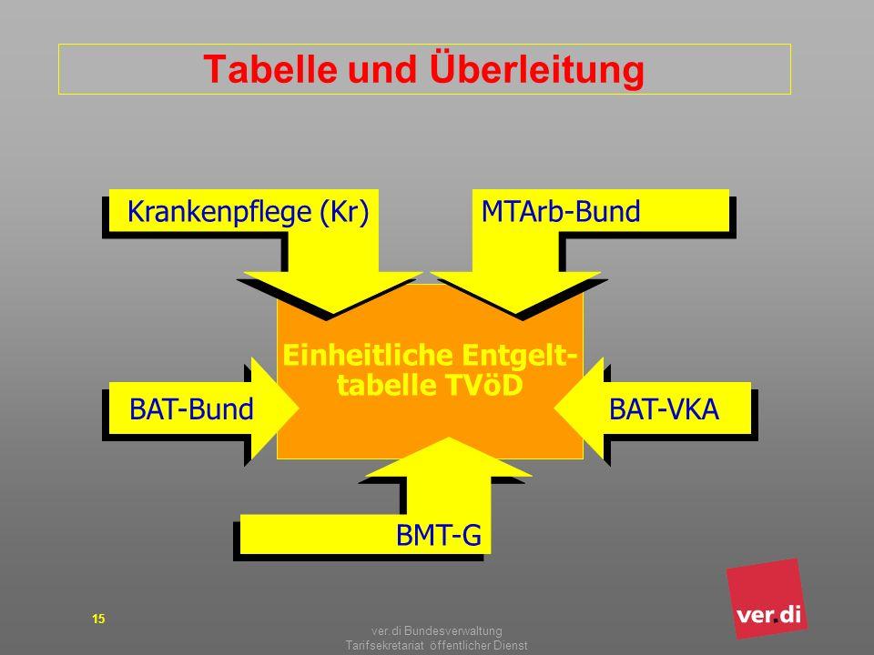 ver.di Bundesverwaltung Tarifsekretariat öffentlicher Dienst 15 Tabelle und Überleitung Einheitliche Entgelt- tabelle TVöD BAT-Bund BAT-VKA BMT-G MTAr