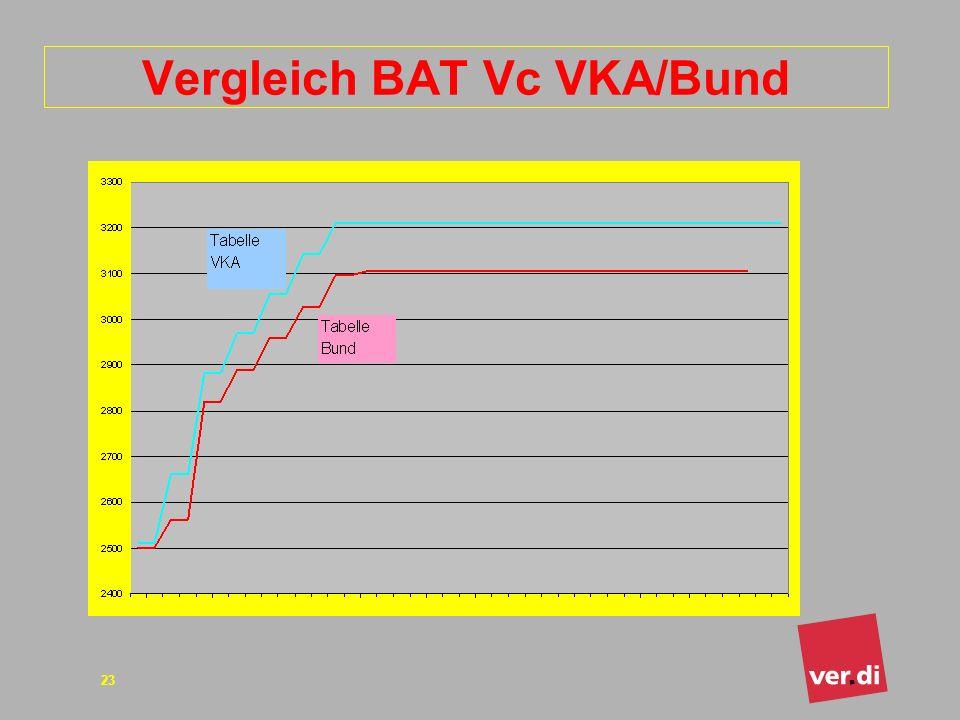 ver.di Bundesverwaltung Tarifsekretariat öffentlicher Dienst 23 Vergleich BAT Vc VKA/Bund