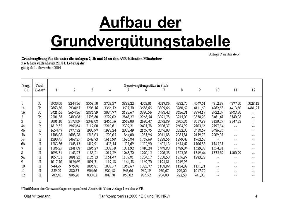 Olaf WittemannTarifkompromiss 2008 / BK und RK NRW4 Aufbau der Grundvergütungstabelle