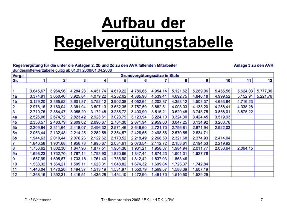 Olaf WittemannTarifkompromiss 2008 / BK und RK NRW7 Aufbau der Regelvergütungstabelle