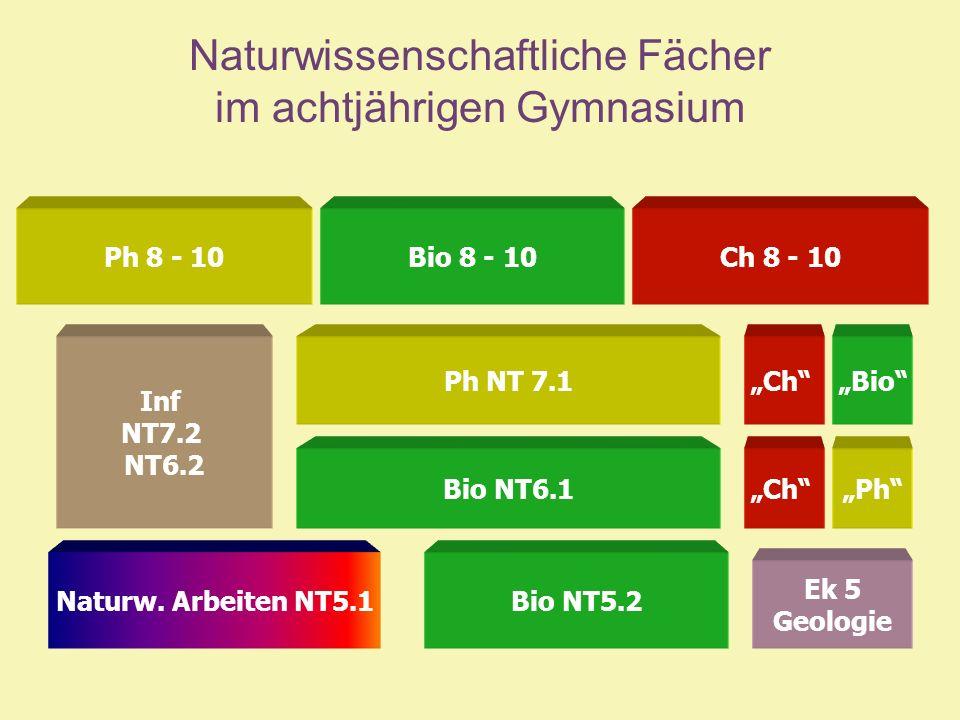 Ph NT 7.1 Naturw. Arbeiten NT5.1 Ch Bio NT5.2 Ek 5 Geologie Inf NT7.2 NT6.2 Ch Bio 8 - 10Ch 8 - 10Ph 8 - 10 Bio NT6.1Ph Bio Naturwissenschaftliche Fäc
