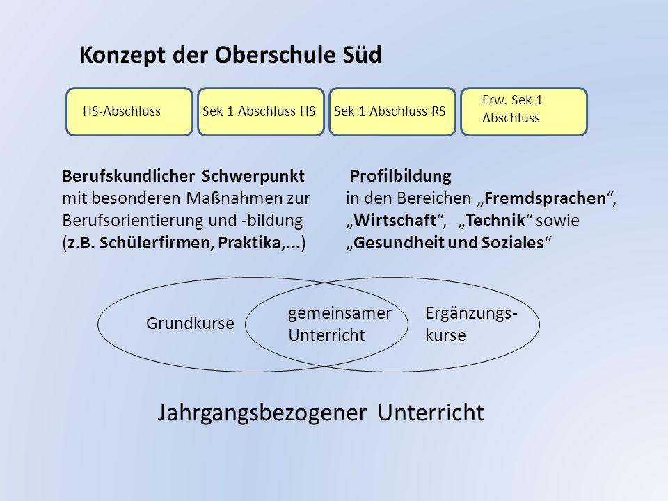 Anmeldeverfahren 1.) Persönliche Anmeldung 2.) Bei der Anmeldung sollten angegeben werden : Teilnahme am Ausleihverfahren: - Bücherleihgebühr ca.