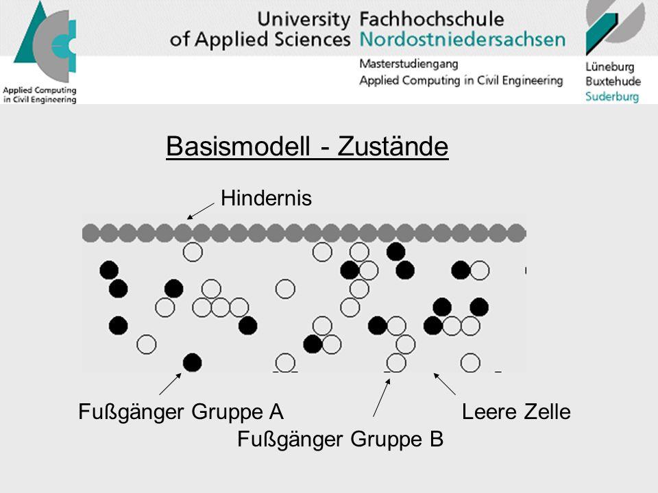 Basismodell - Zustände Hindernis Fußgänger Gruppe A Fußgänger Gruppe B Leere Zelle