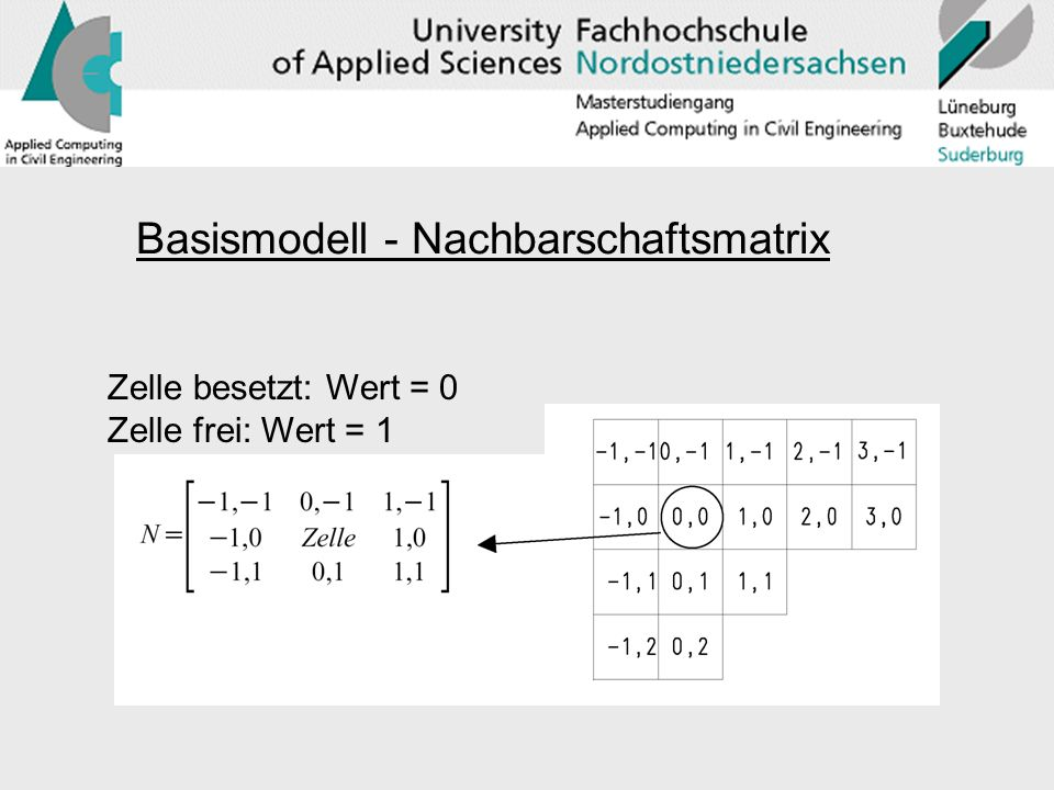 Basismodell - Nachbarschaftsmatrix Zelle besetzt: Wert = 0 Zelle frei: Wert = 1