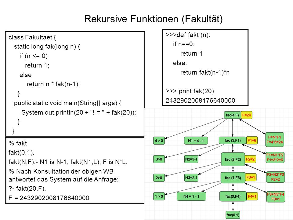 Rekursive Funktionen (Binomialkoeffizient) public class Binomi { static long binomi(int n, int k) { if (k == 0 || n == k) return 1; else return binomi(n-1, k- 1) + binomi(n-1,k);} public static void main(String[] args) { System.out.println( Binomialkoeffizient von 5 über 2 = + binomi(5,2)); } } >>>def binomi(n,k): if k == 0 or n == k: return 1 else: return binomi(n-1,k-1)+ binomi(n-1,k) >>> print binomi(5,2) 10 % Binomialkoeffizient binomi(_,0,1).