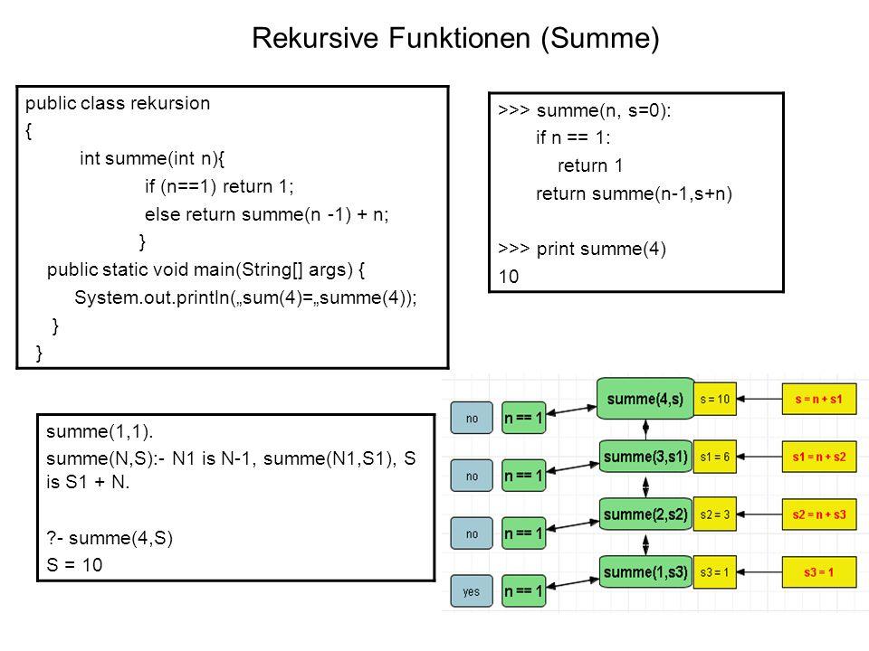Rekursive Funktionen (Summe) public class rekursion { int summe(int n){ if (n==1) return 1; else return summe(n -1) + n; } public static void main(String[] args) { System.out.println(sum(4)=summe(4)); } >>> summe(n, s=0): if n == 1: return 1 return summe(n-1,s+n) >>> print summe(4) 10 summe(1,1).