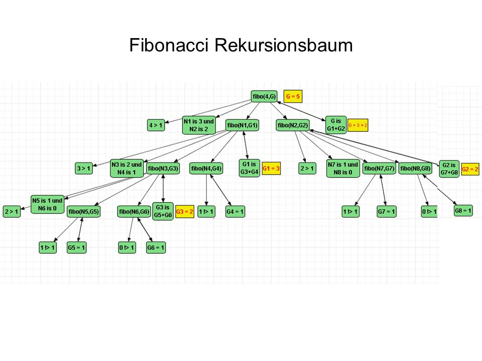 Fibonacci Rekursionsbaum