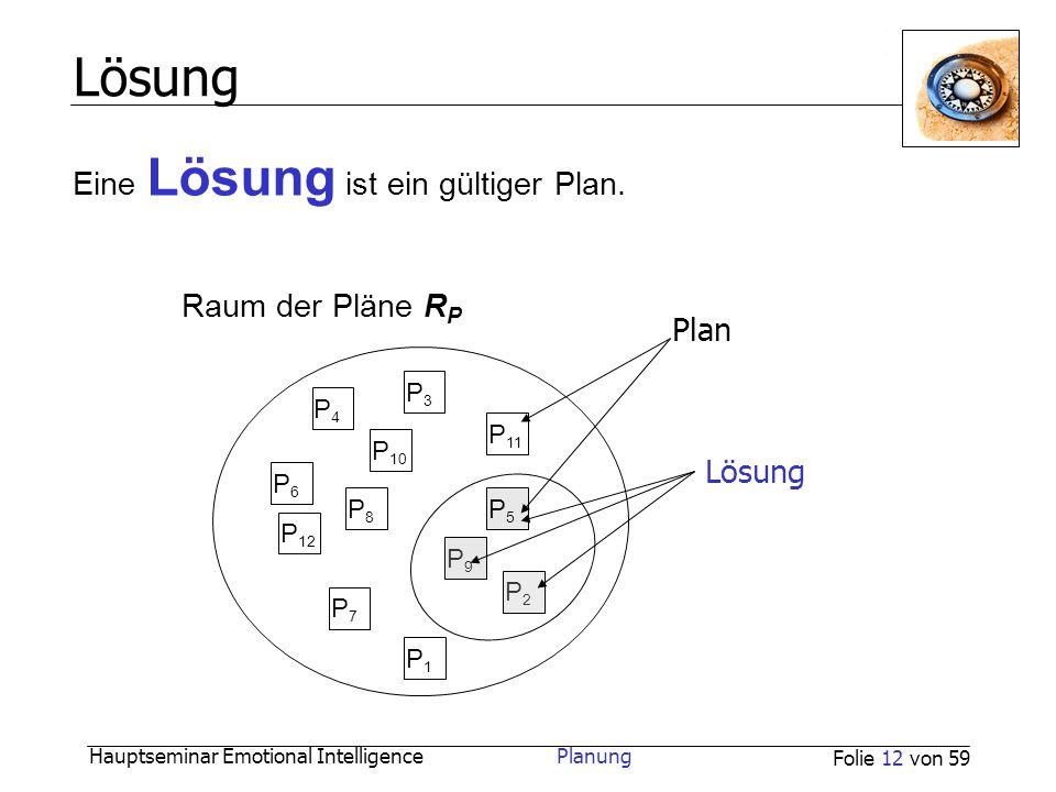 Hauptseminar Emotional Intelligence Planung Folie 12 von 59 Lösung Raum der Pläne R P P2P2 P5P5 P9P9 P7P7 P1P1 P 11 P3P3 P4P4 P 10 P6P6 P8P8 P 12 Plan