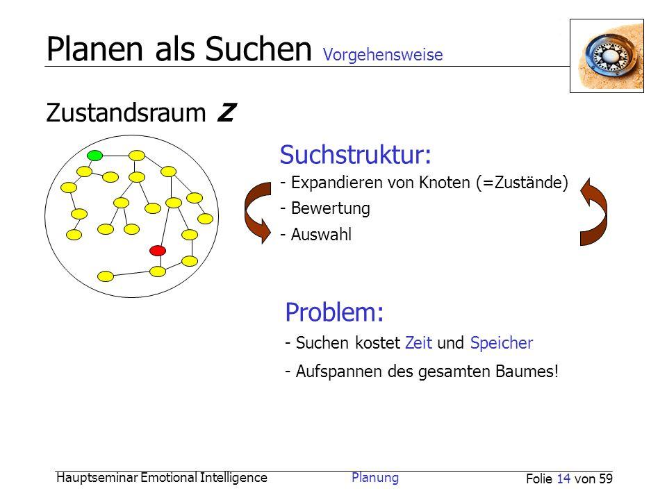 Hauptseminar Emotional Intelligence Planung Folie 14 von 59 Planen als Suchen Vorgehensweise Problem: - Suchen kostet Zeit und Speicher - Aufspannen d