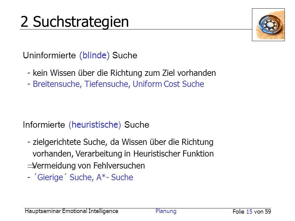 Hauptseminar Emotional Intelligence Planung Folie 15 von 59 2 Suchstrategien Uninformierte (blinde) Suche Informierte ( heuristische ) Suche - kein Wi