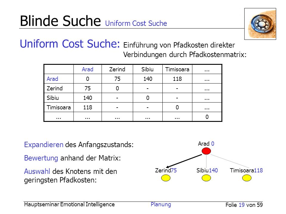 Hauptseminar Emotional Intelligence Planung Folie 19 von 59 Blinde Suche Uniform Cost Suche Uniform Cost Suche: Einführung von Pfadkosten direkter Ver