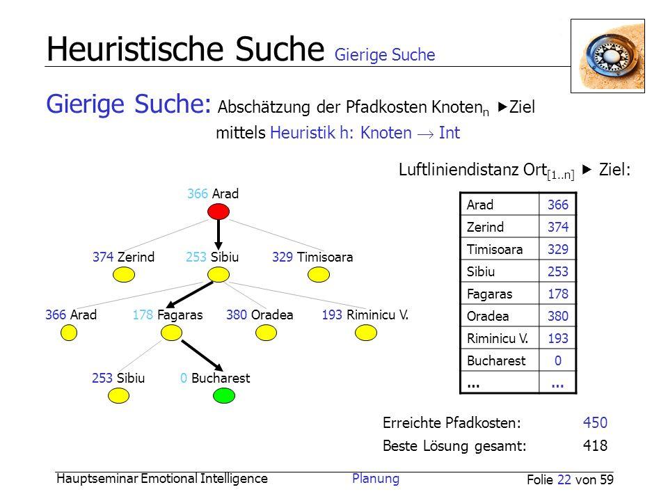 Hauptseminar Emotional Intelligence Planung Folie 22 von 59 Heuristische Suche Gierige Suche Arad366 Zerind374 Timisoara329 Sibiu253 Fagaras178 Oradea