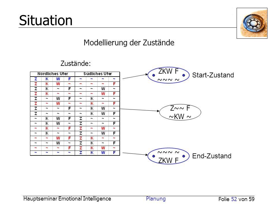 Hauptseminar Emotional Intelligence Planung Folie 52 von 59 Situation Modellierung der Zustände Zustände: ZKW F ~~~ ~ Start-Zustand ~~~ ~ ZKW F End-Zu