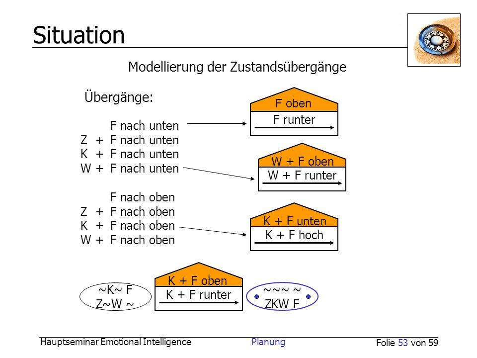 Hauptseminar Emotional Intelligence Planung Folie 53 von 59 Situation F nach unten Z+F nach unten K+F nach unten W+F nach unten F nach oben Z+F nach o