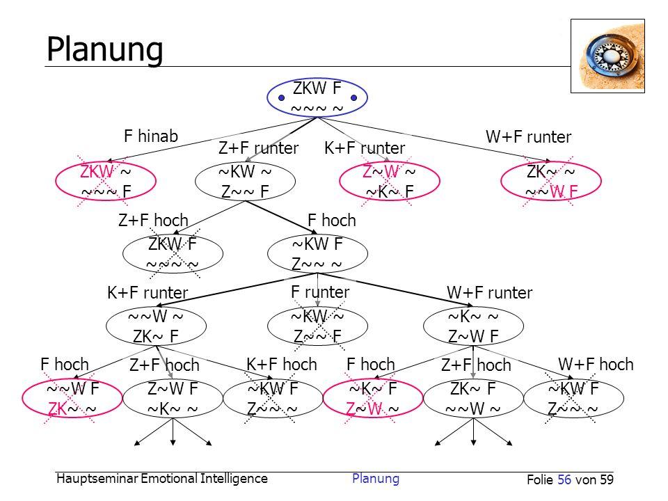 Hauptseminar Emotional Intelligence Planung Folie 56 von 59 Planung ZKW F ~~~ ~ ~K~ ~ Z~W F ~~W ~ ZK~ F ~KW ~ Z~~ F ~KW F Z~~ ~ ZKW F ~~~ ~ ~KW ~ Z~~