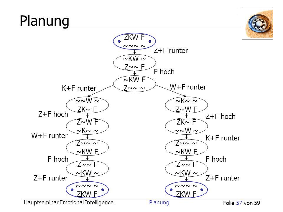 Hauptseminar Emotional Intelligence Planung Folie 57 von 59 Planung ZKW F ~~~ ~ ~K~ ~ Z~W F ~K~ ~ ~KW ~ Z~~ F ~KW F Z~~ ~ ~~W ~ ZK~ F ~~~ ~ ZKW F Z~~