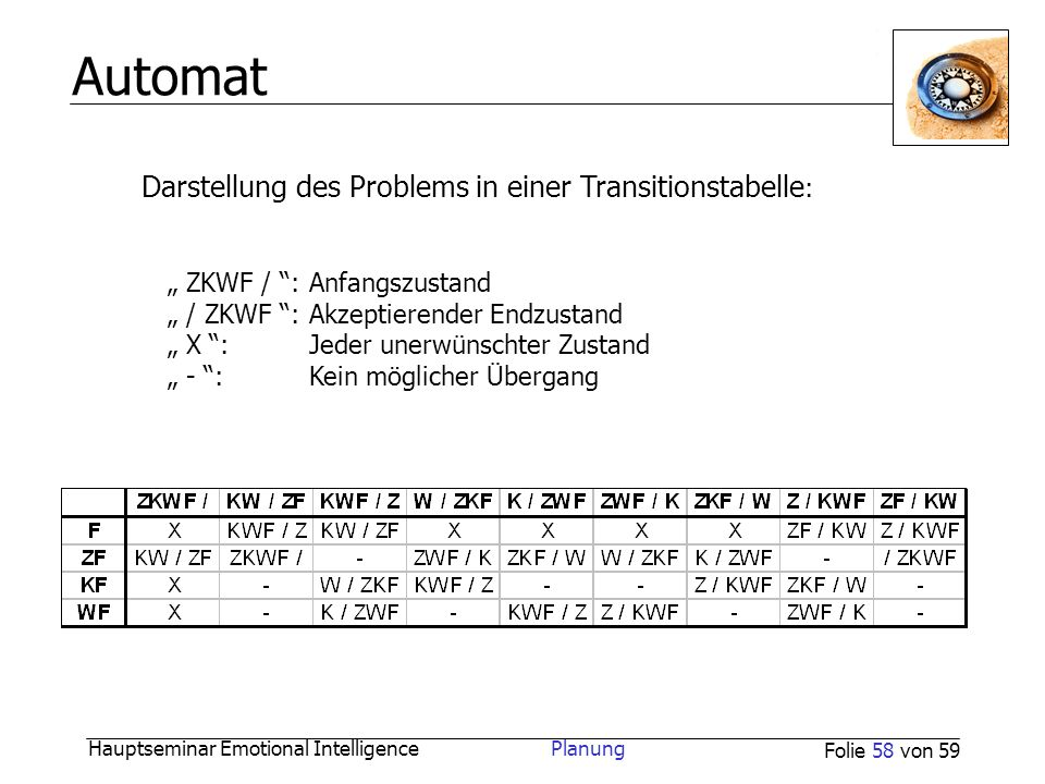 Hauptseminar Emotional Intelligence Planung Folie 58 von 59 Automat Darstellung des Problems in einer Transitionstabelle : ZKWF / :Anfangszustand / ZK