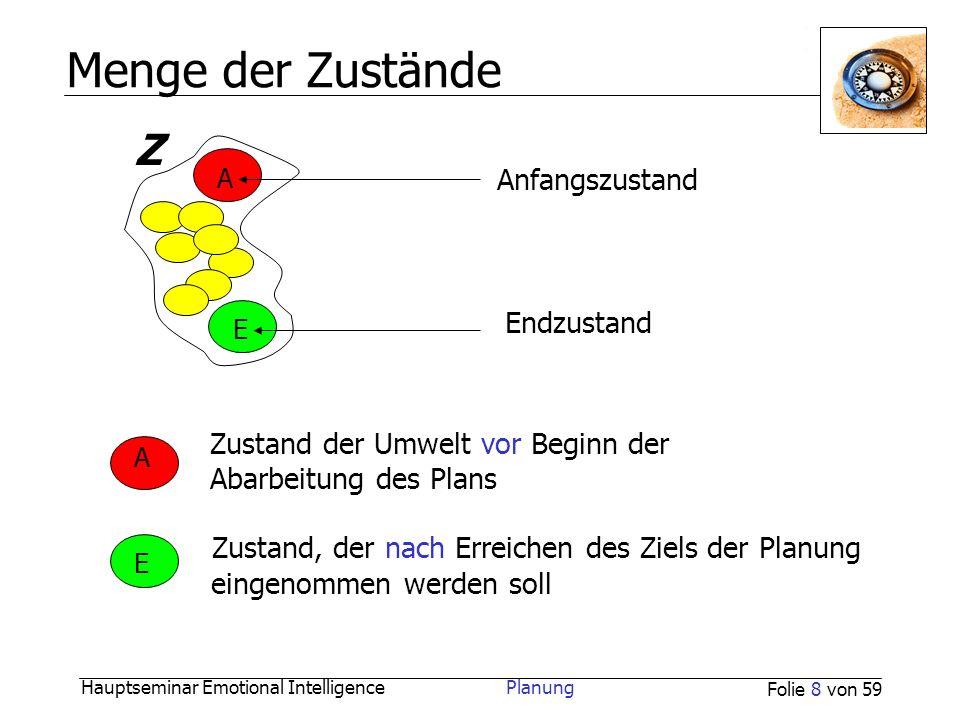 Hauptseminar Emotional Intelligence Planung Folie 8 von 59 Menge der Zustände Anfangszustand Endzustand Z Zustand der Umwelt vor Beginn der Abarbeitun
