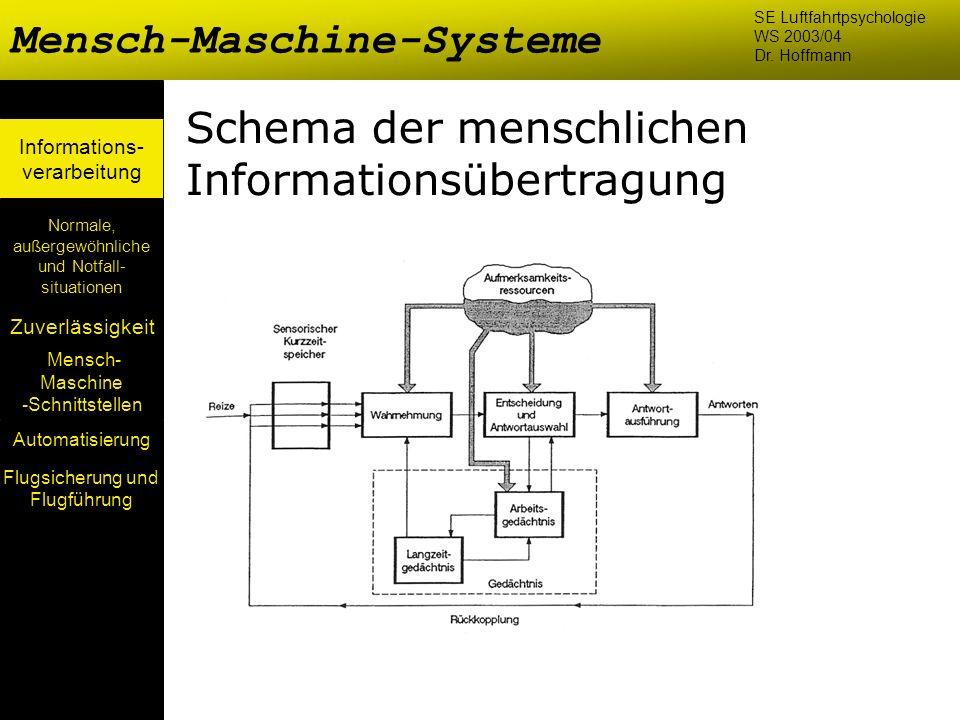 Mensch- Maschine -Schnittstellen Automatisierung Normale, außergewöhnliche und Notfall- situationen Zuverlässigkeit Informations- verarbeitung Schema